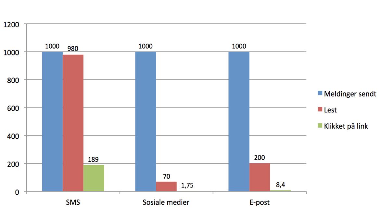 SMS markedsføring graf